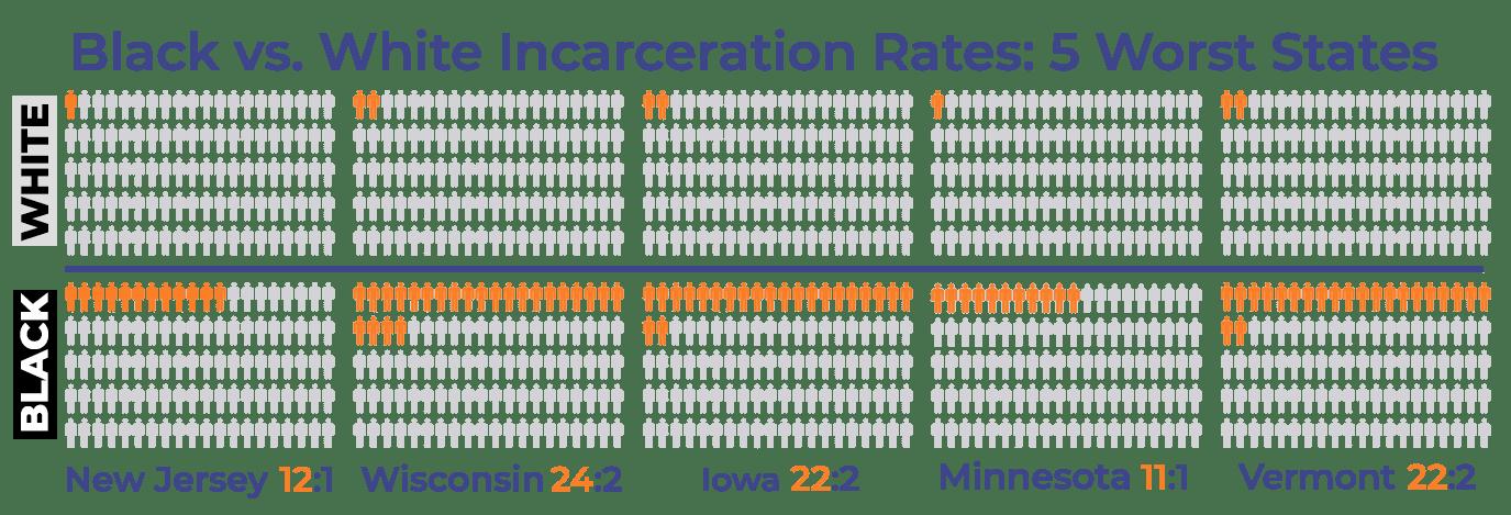 Black versus White Incarceration Rates 5 Worst Cities
