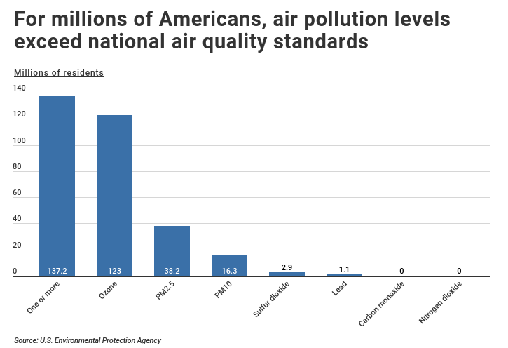 exposure to air pollution. pollution levels exceeding national air quality standards