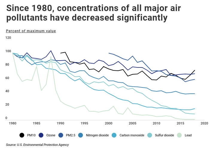 concentration by air pollutant decreasing from 1980 to 2020