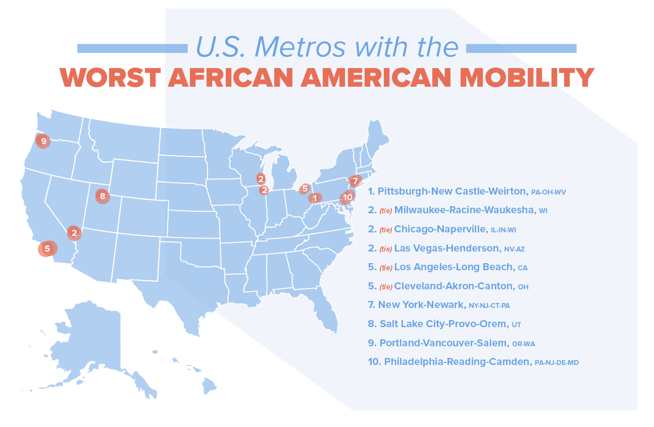 U.S. metros with the worst African American mobility.