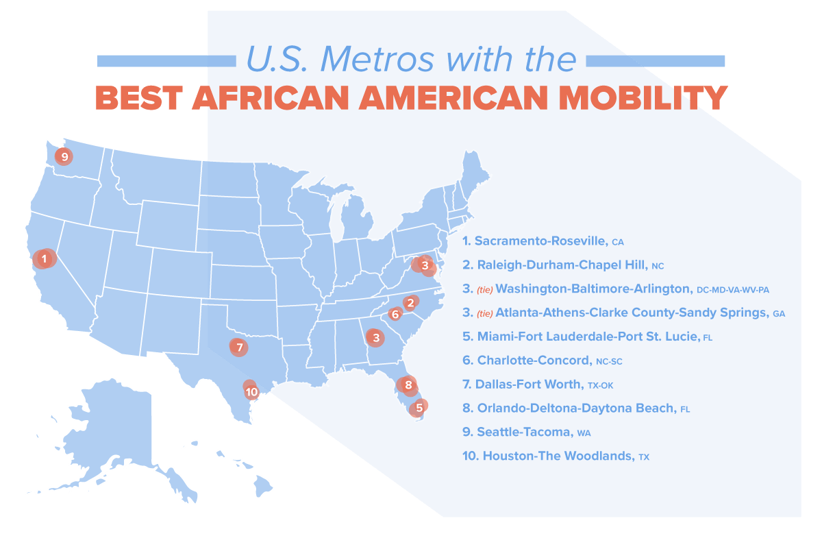 U.S. metros with the best African American mobility.