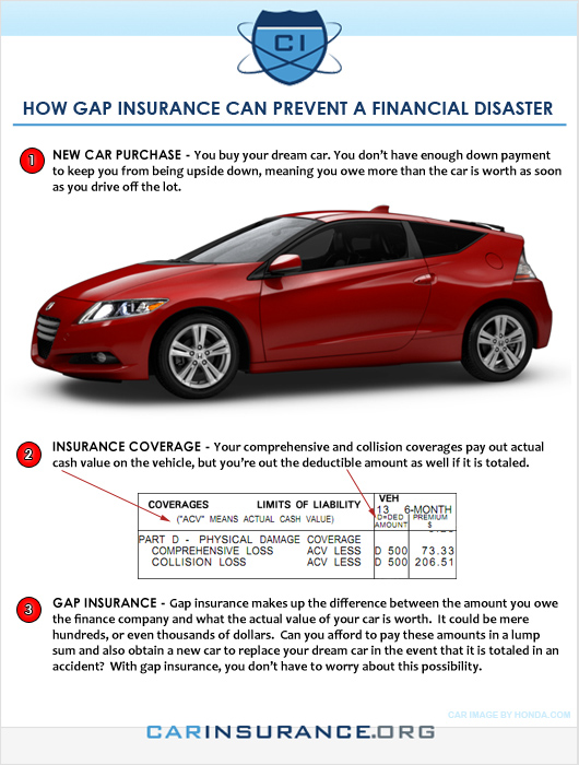 Gap insurance can prevent a financial disaster