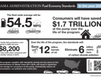 Automakers and Obama Administration Agree to 54.5 MPG Standard
