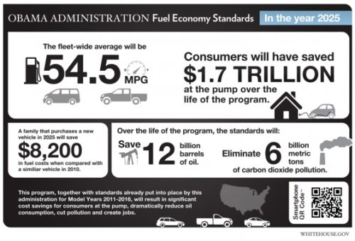 The EPA says consumers will save money with the new fuel economy standards.