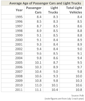 The average age of cars on the road is increasing.