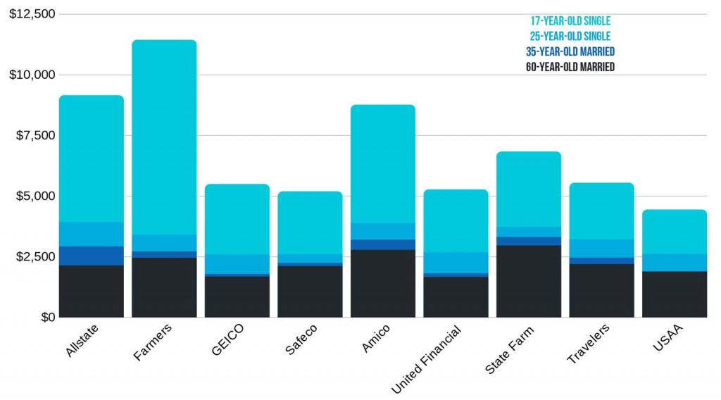 California car insurance rate comparison based on demographics