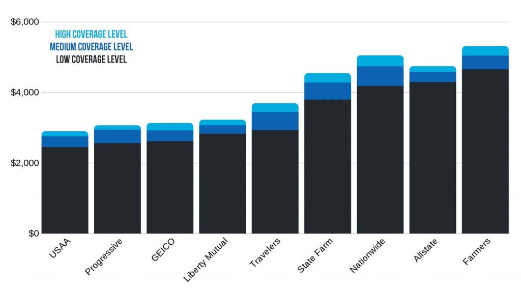 California car insurance rate comparison based on coverage level