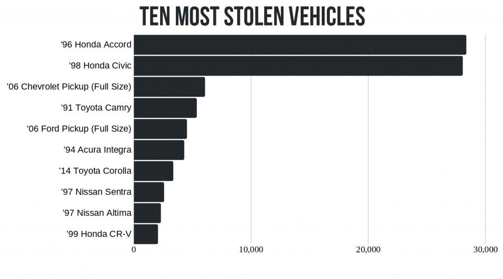 California - Stolen Cars