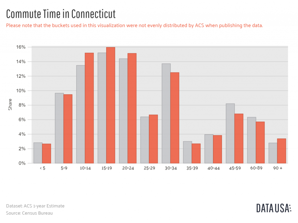Data USA - Bar Chart of Commute Time in Connecticut