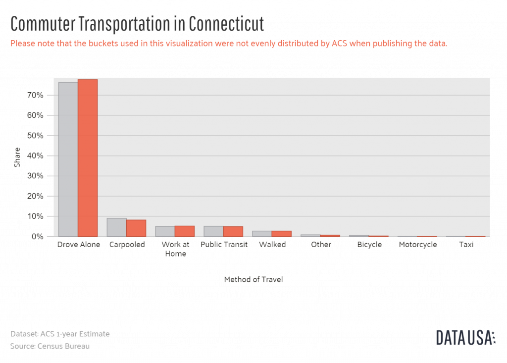 Data USA - Bar Chart of Commuter Transportation in Connecticut