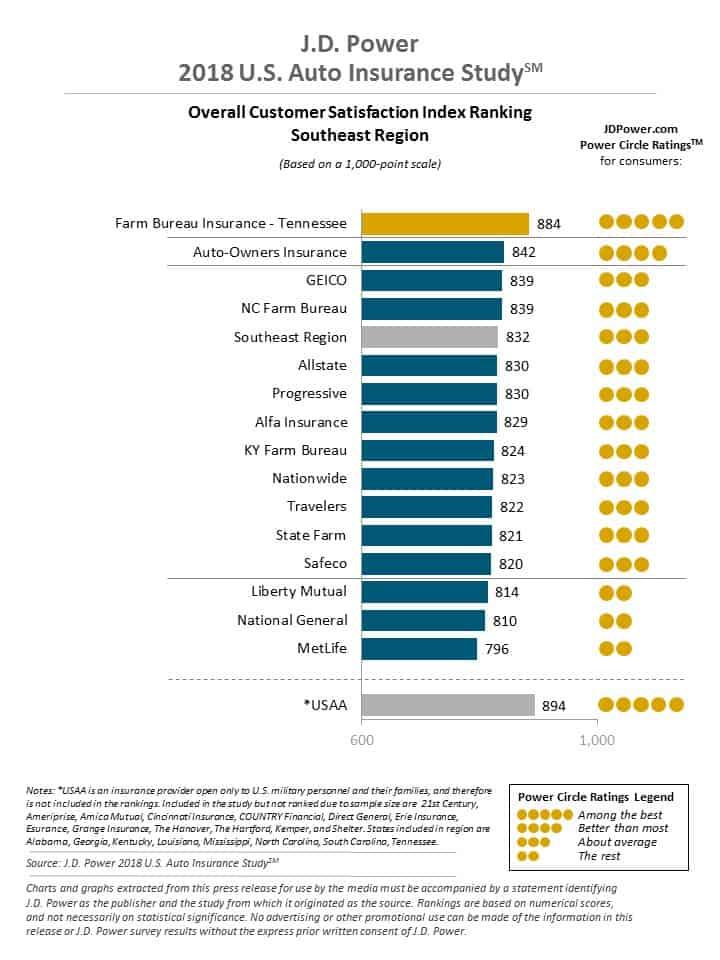 J.D. Power Customer Service Ranking for Kentucky