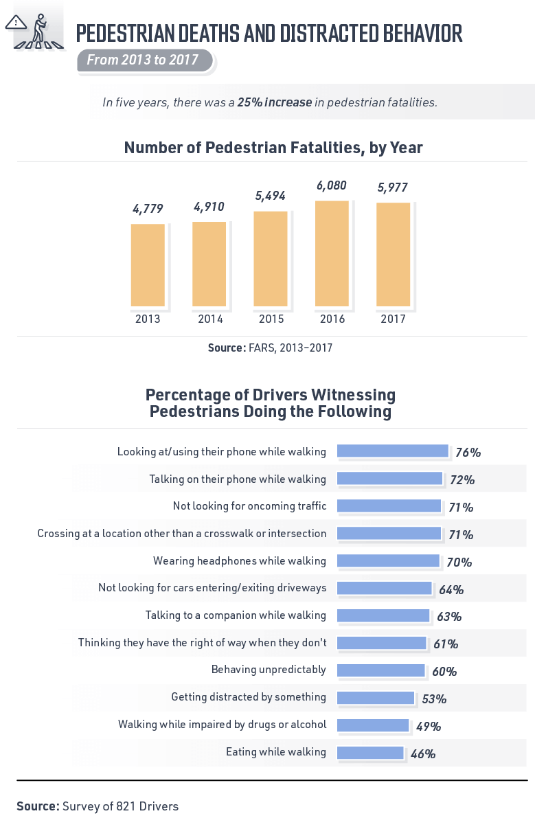 From years 2013-2017, there was a 25% increase in pedestrian fatalities. This ins't necessarily the fault of drives as pedestrians are often witnessed behaving distracted- looking at their phone, wearing headphones.