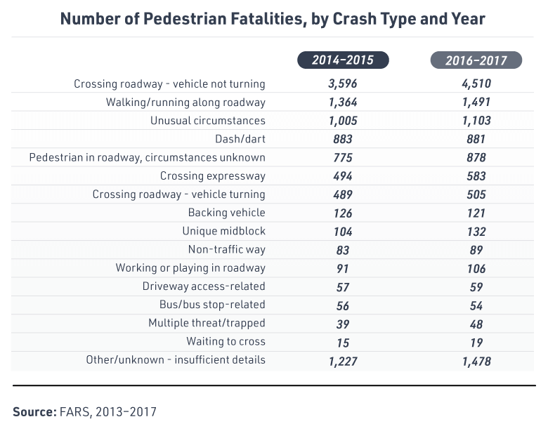 All scenarios in which pedestrians crossed (crossing a roadway or expressway, vehicle turning or not turning) accounted for 47% of pedestrian deaths in 2017. Other scenarios where pedestrians were in the roadway (walking/running along the roadway, dashing/darting, working or playing in the roadway, etc.) accounted for 27% of pedestrian deaths. Only scenarios in which a vehicle was backing up or a bus stop or bus was involved saw a minimal decrease from years 2014-2015 to 2016-2017.