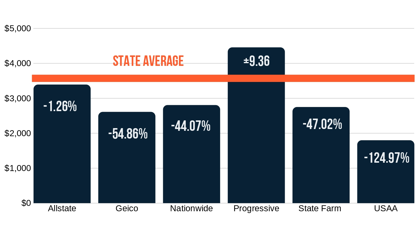 PA Company Averages Compared to State Average