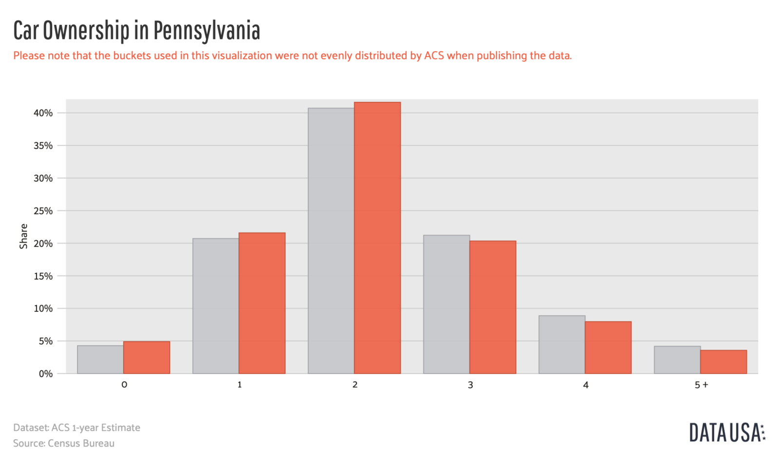 Data USA - Bar Chart of Car Ownership in Pennsylvania-medium