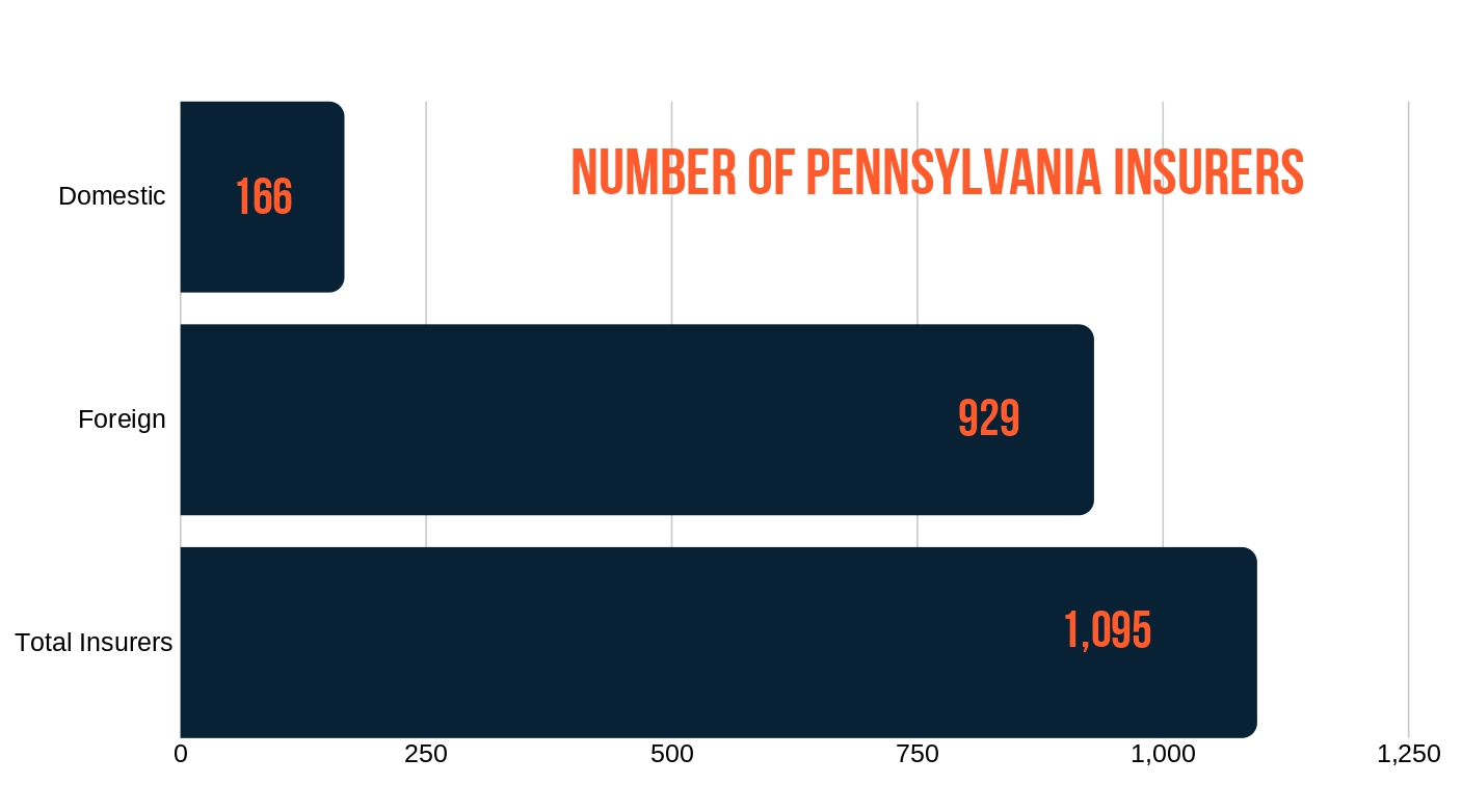 PA Number of Insurers