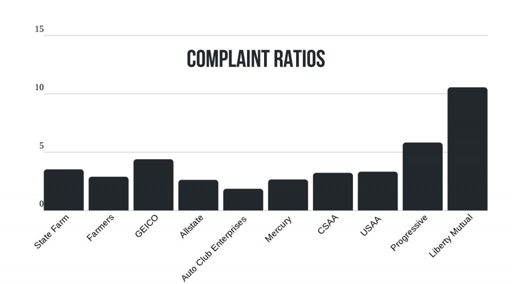 3 Year Complaint Ratio Data for Largest Insurance Companies