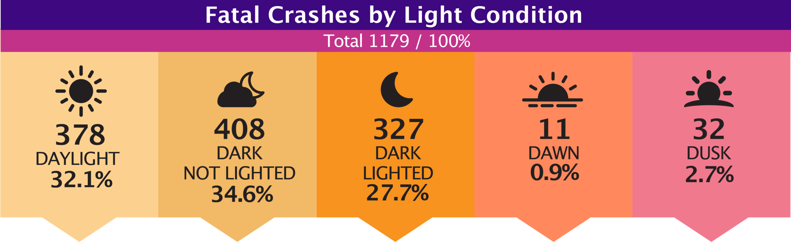 Fatal Crashes by Light Condition