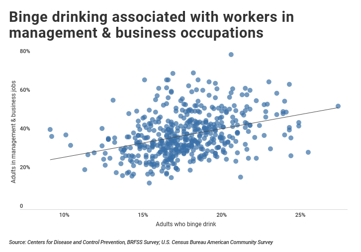 Binge drinking associated with business and management occupations in the U.S.