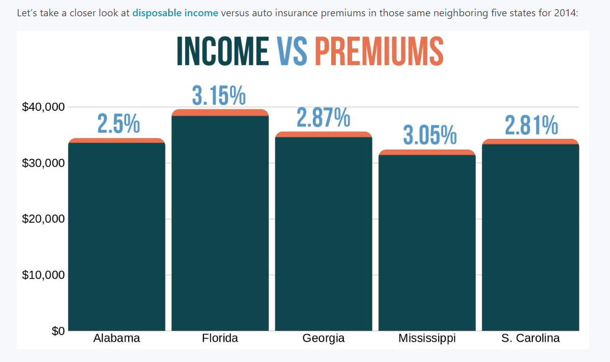 Southeastern Premiums as Percent of Income