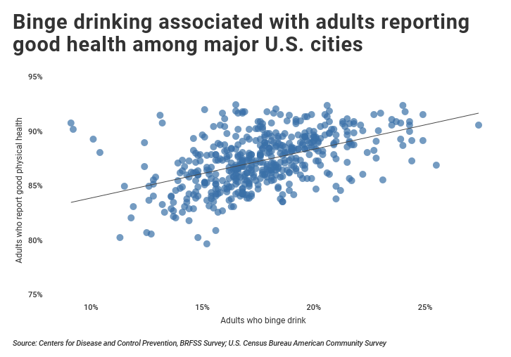 Binge drinking adults reporting to be in good health among major U.S. cities.