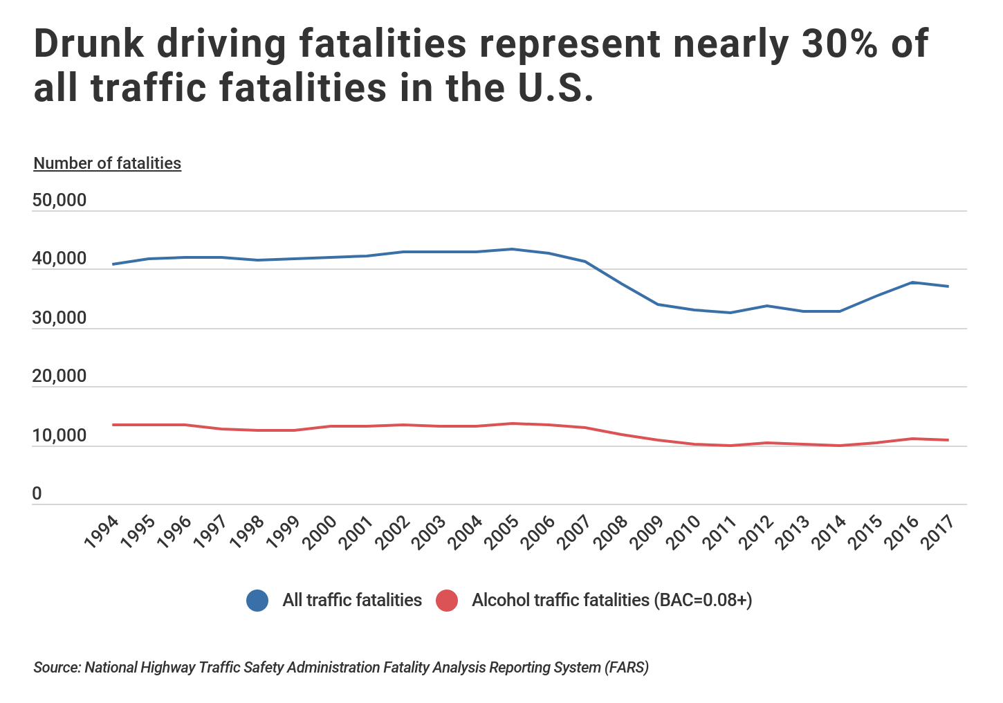 all traffic fatalities compared to all traffic-related fatalities