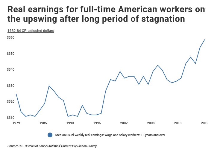 Real earnings over time for full-time American workers.