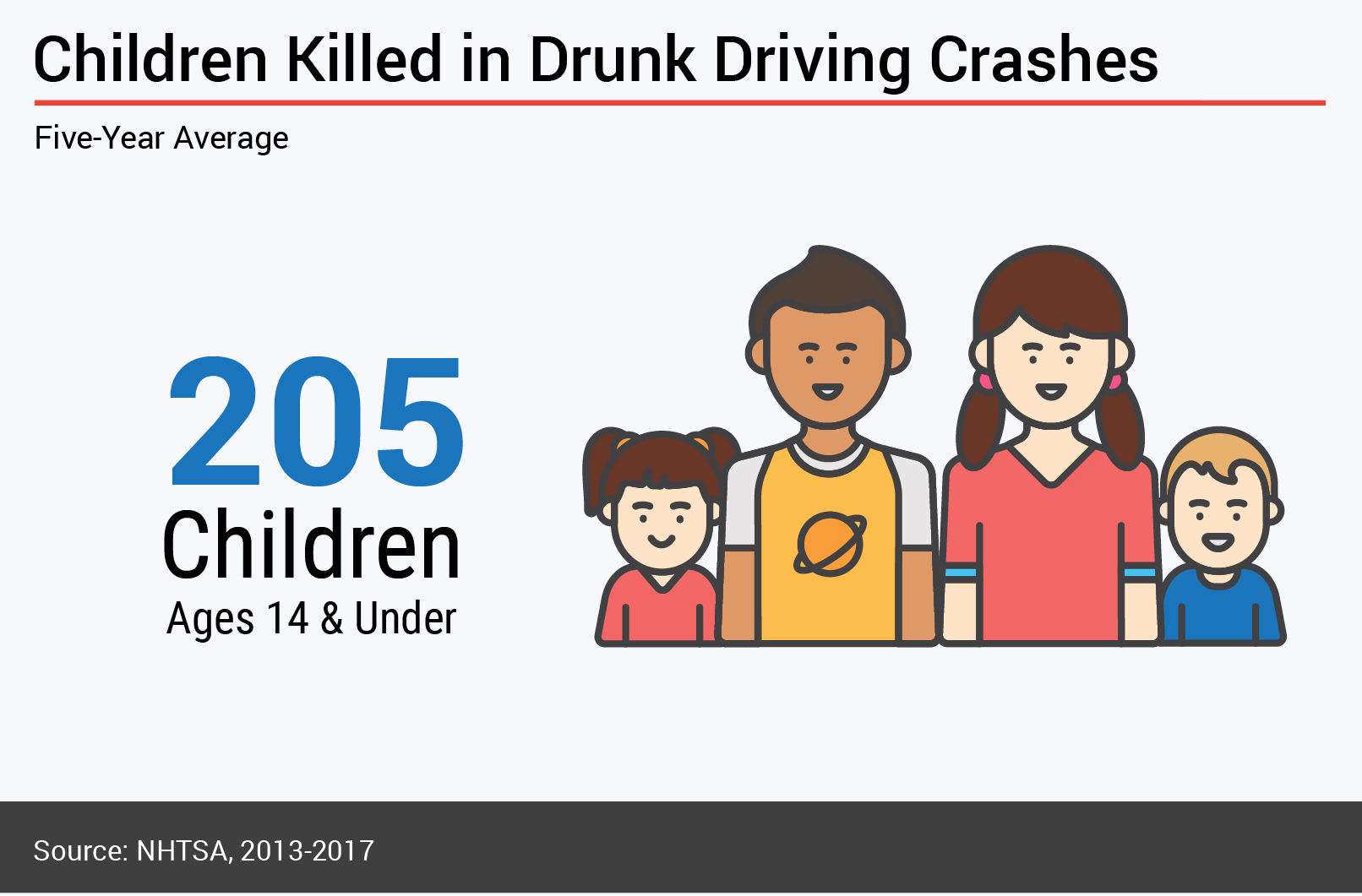 Drunk Driving Study - Fatalities for Children 14 and under
