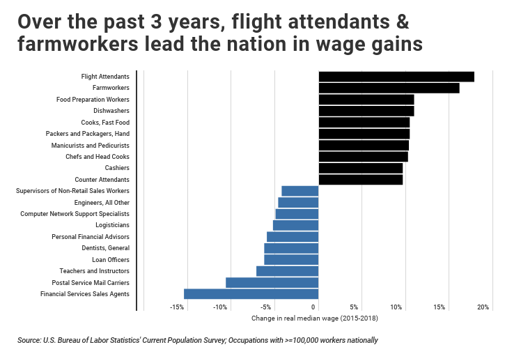Flight attendant and farmworker occupations lead wage growth in the U.S. over past 3 years.