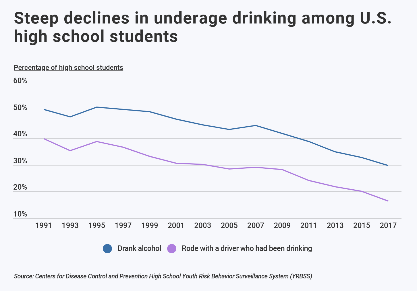 Line graph showing decline in U.S. underage drinking over time