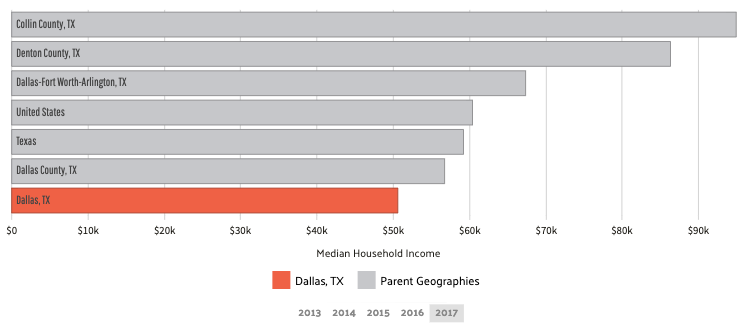 Dallas Median Household Income
