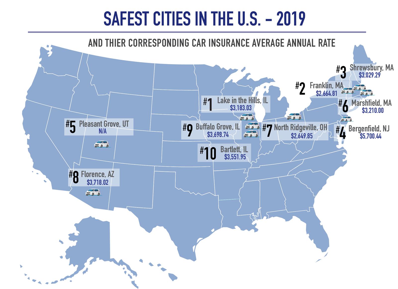 Safest US Cities 2019
