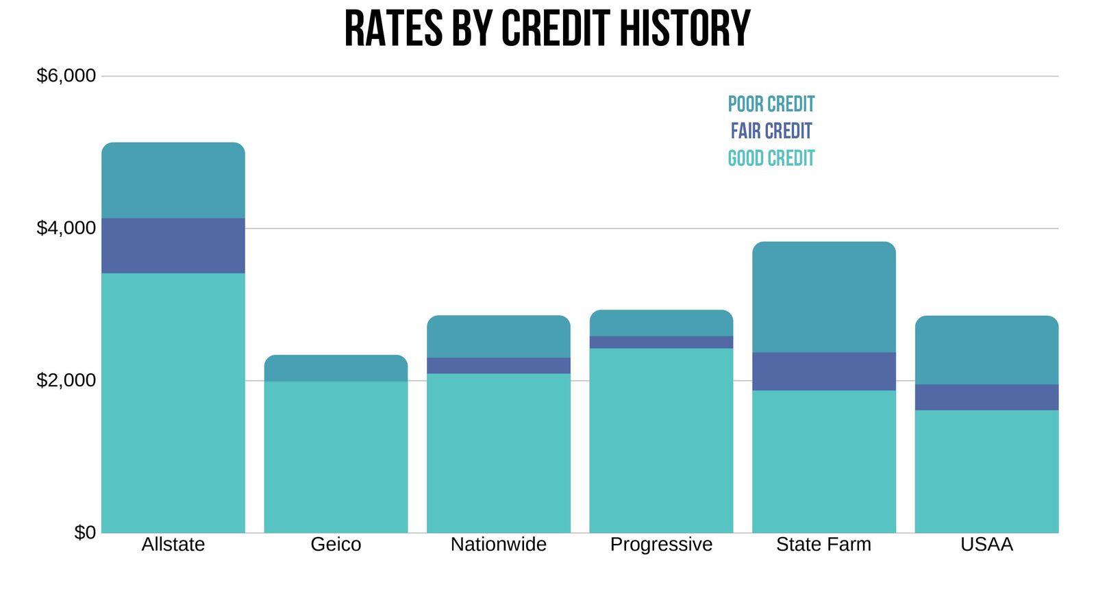 Alexandria VA Car insurance rates by credit history