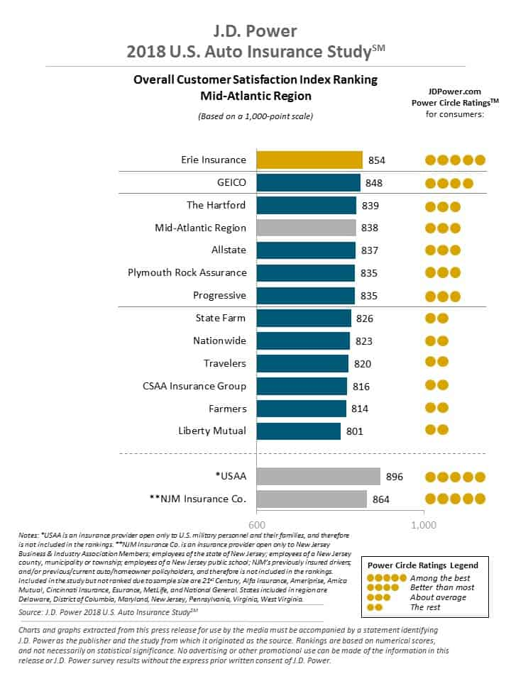 J.D. Power Insurance Co. Ratings