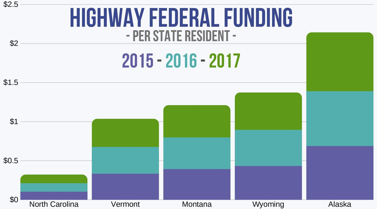 Federal Funding for Highways in 5 States
