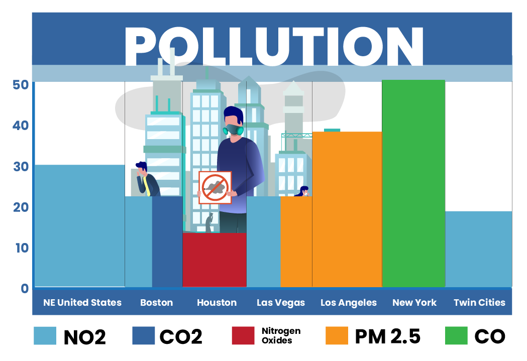a graph showing the pollution levels reduction during the coronavirus pandemic in the northeastern part of the United States. Boston, Houston, Las Vegas, Los Angeles, New York, and the Twin Cities