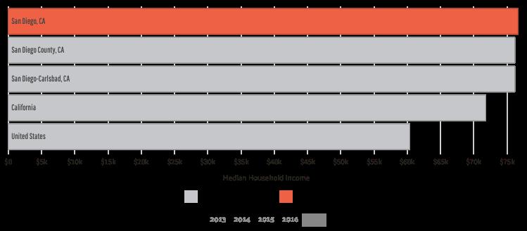 San Diego Median Household Income https://datausa.io/profile/geo/san-diego-ca/#income
