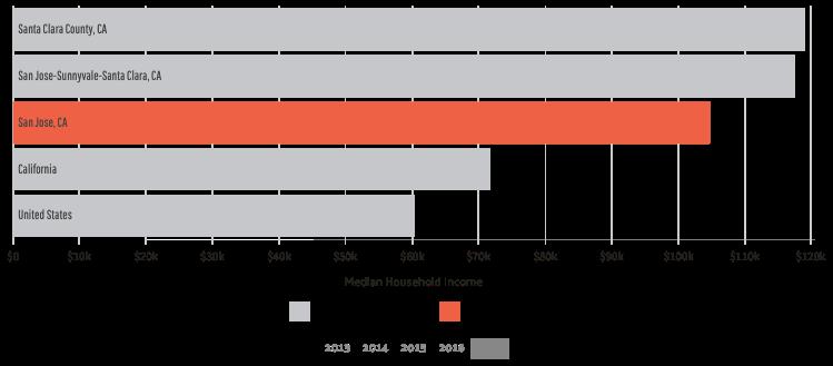 San Jose Median Household Income