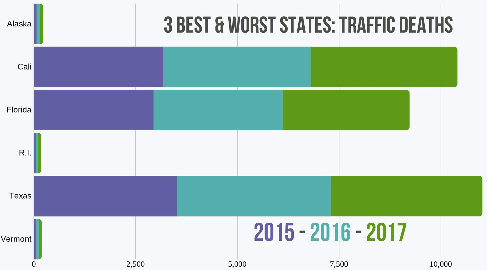 Traffic Death Totals in 6 States '15-'17