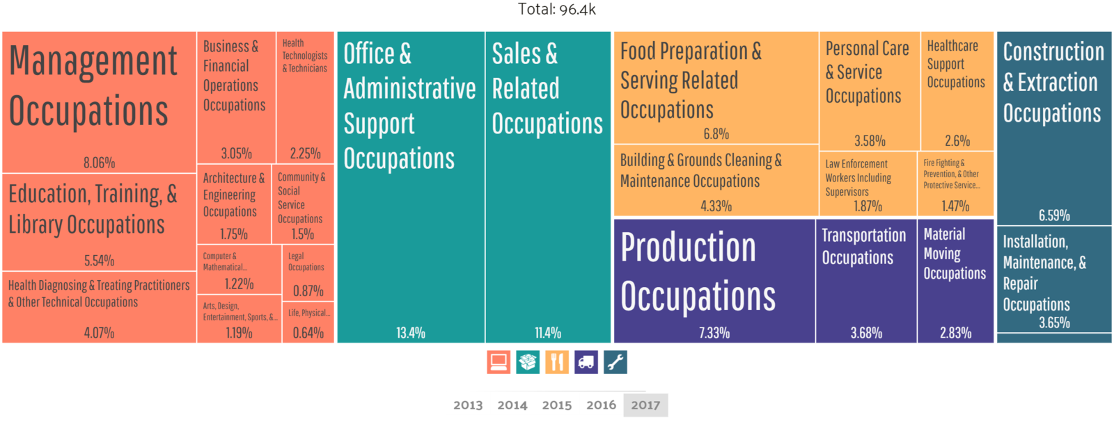 Employment by occupation in Amarillo
