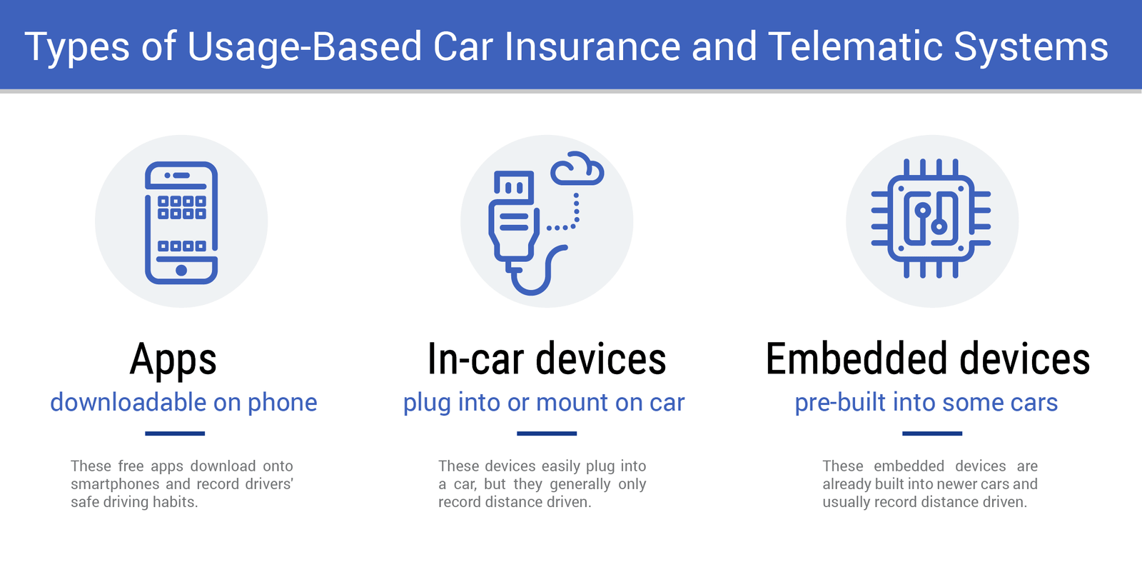 Types of Usage Based Car Insurnace