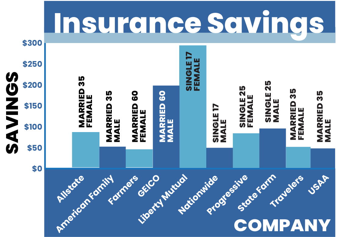 a graph showing the rebates, reductions, and credits from the top 10 car insurance companies during the coronavirus pandemic