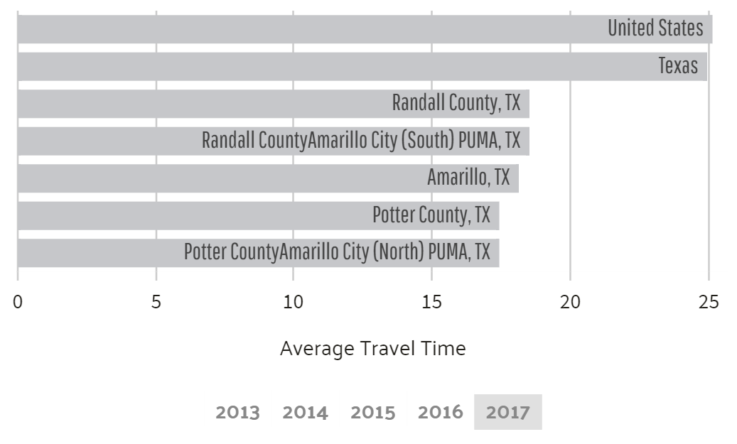 Average commute time in Amarillo