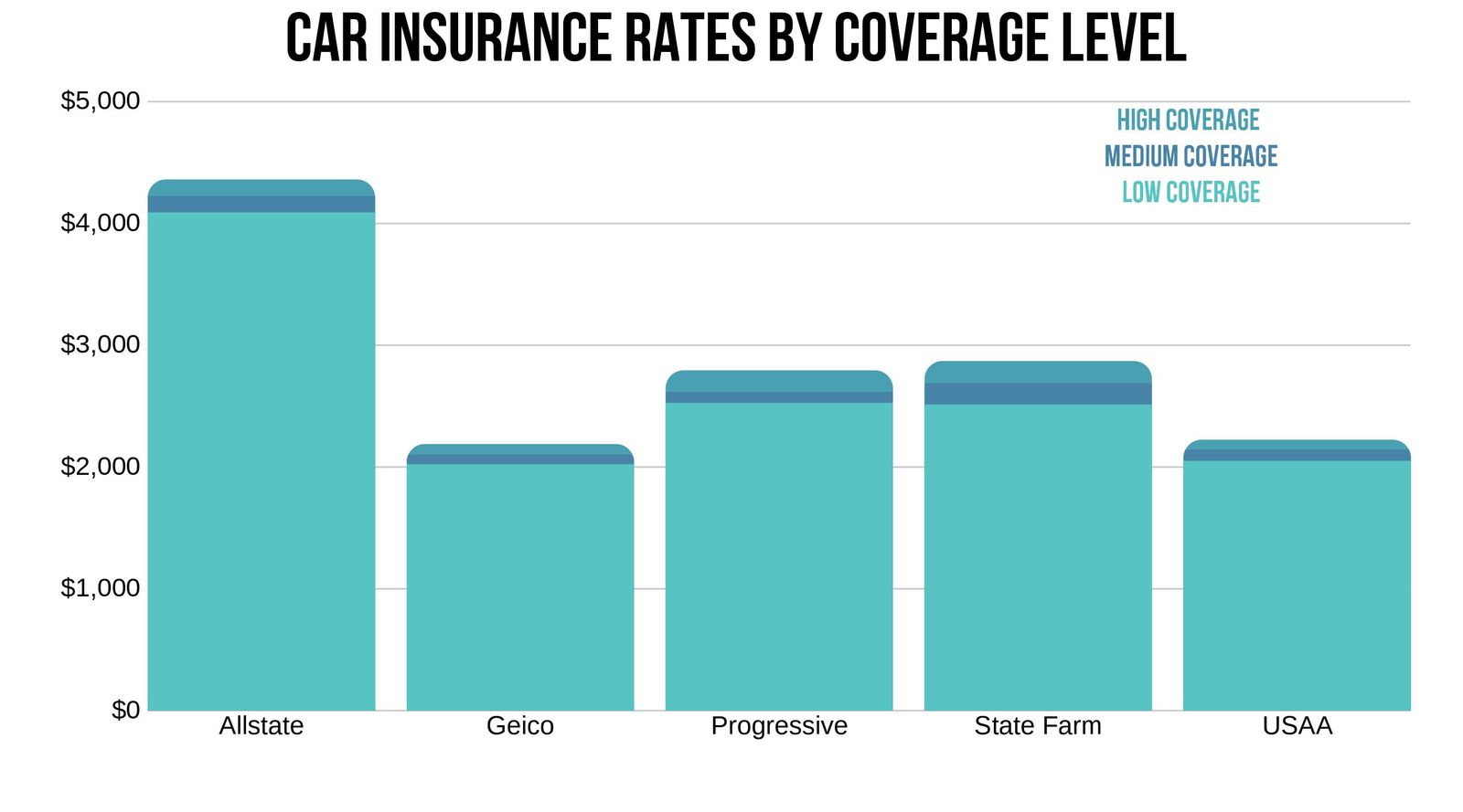 Alexandria VA Car insurance rates by coverage level