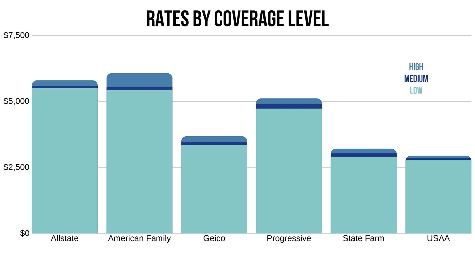 Car insurance rates in Amarillo based on coverage level