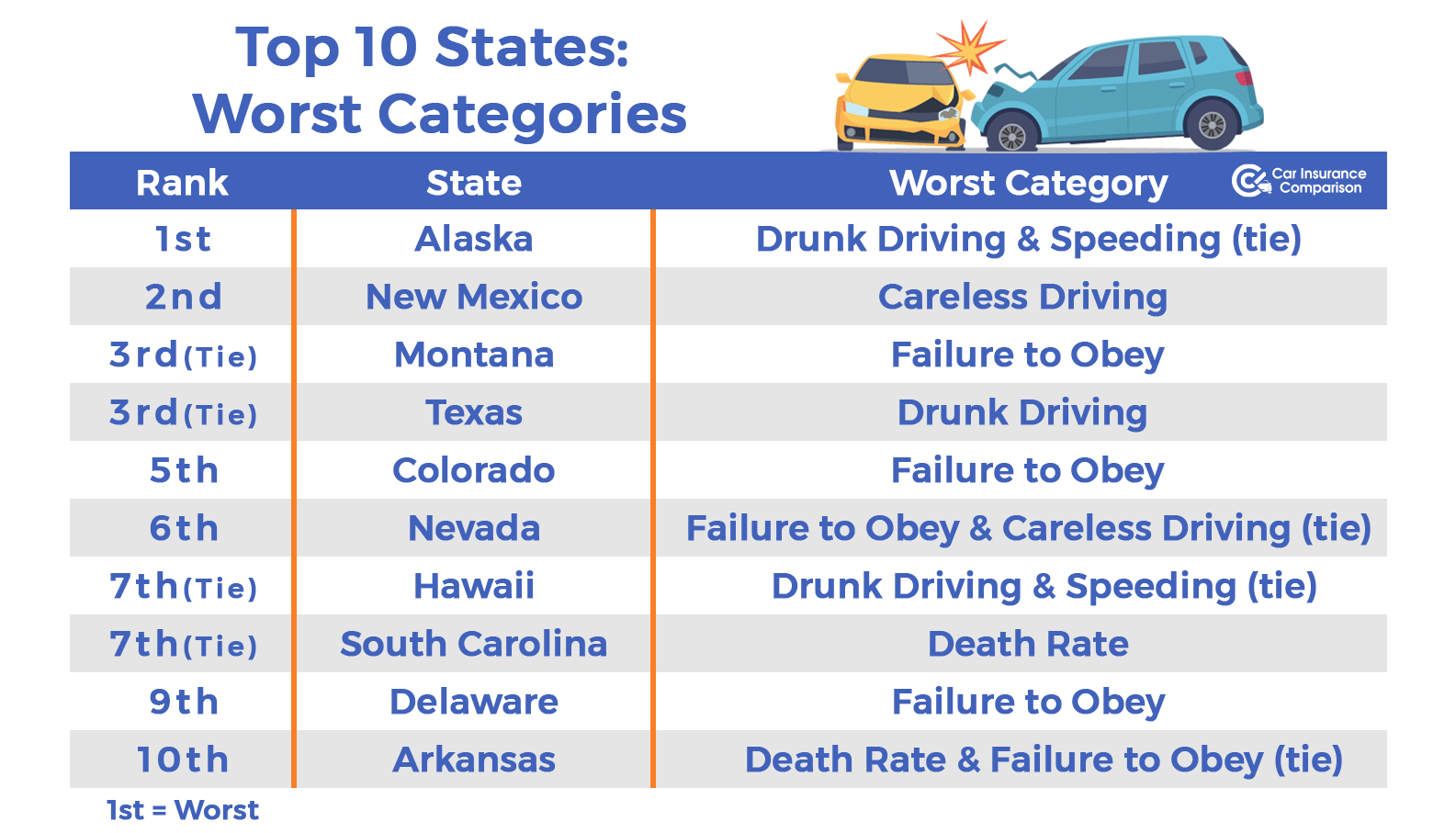 10 states with the worst drivers - worst categories