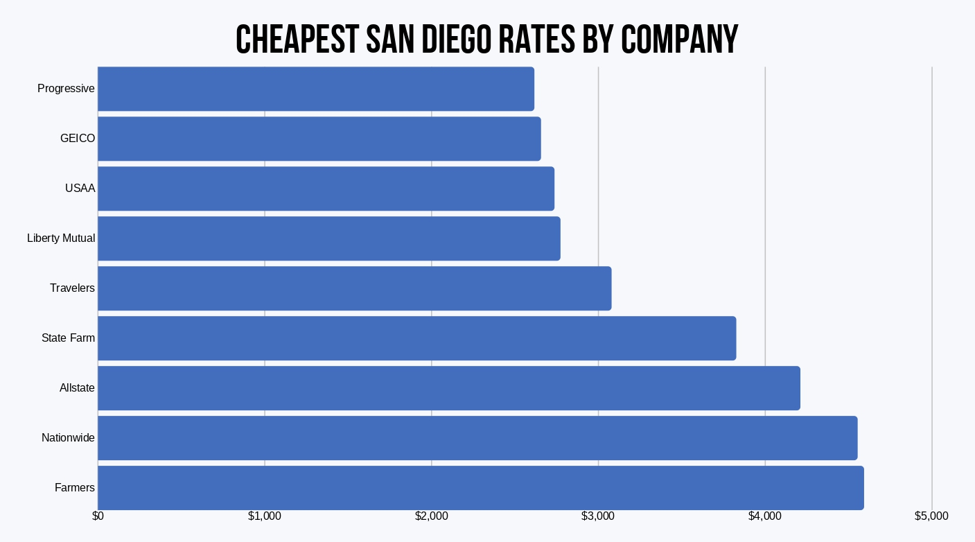 San Diego Rates by Company (1)