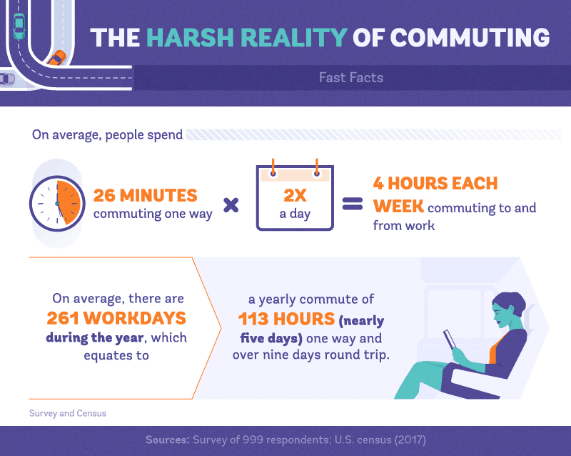 Survey of How Long Commutes Are and How Much Time is Lost (999 Survey Respondents)