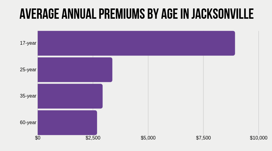 Average Annual Premiums by Age in Jacksonville