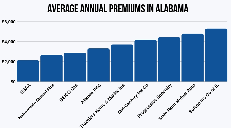 Average Annual Premiums in Alabama